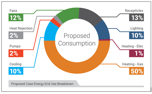 Pie chart showing proposed case energy end use breakdown at the Renwick Gallery, Smithsonian American Art Museum: Fans-12%; Heat Rejection-2%; Pumps-2%; Cooling-10%; Recepticles-13%; Lighting-10%; Elec Heating-1%; Gas Heating-50%