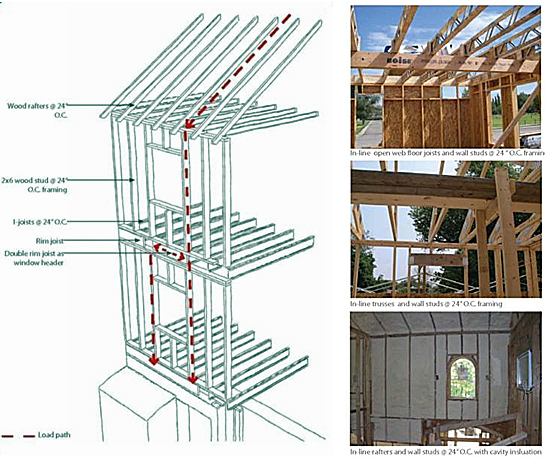 Schematic and three photo examples of in-line framing