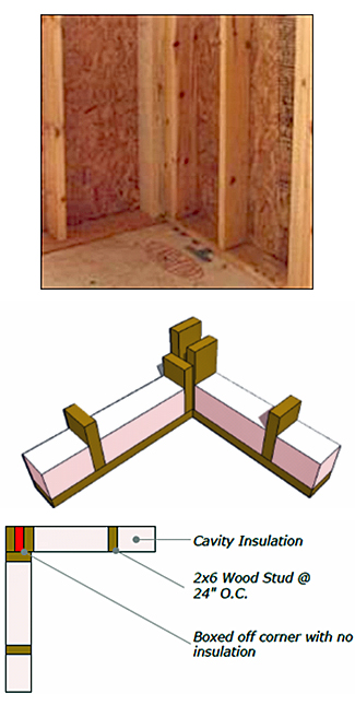 3 picture examples of typical corner framing