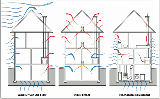 Three graphics of the same building illustrating 3 types of air-flow: left shows Wind Driven Air Flow; center shows Stack Effect Air Flow; and right shows Mechanical Equipment Air Flow