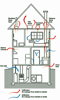Graphic of air leakage by infiltration and exfiltration