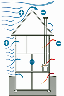 Graphic of wind pressure in a building