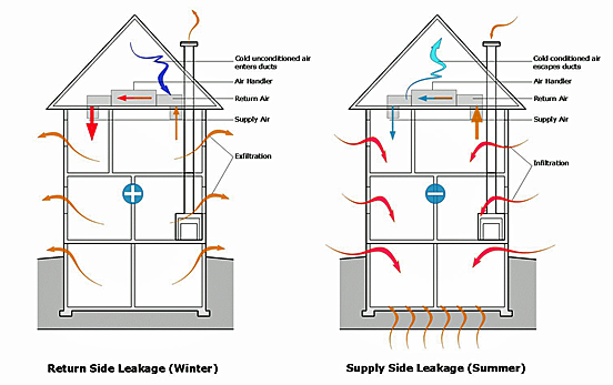 Two graphics of the same building depicting seasonal leakage: left-winter showing return side leakage; right-summer showing supply side leakage