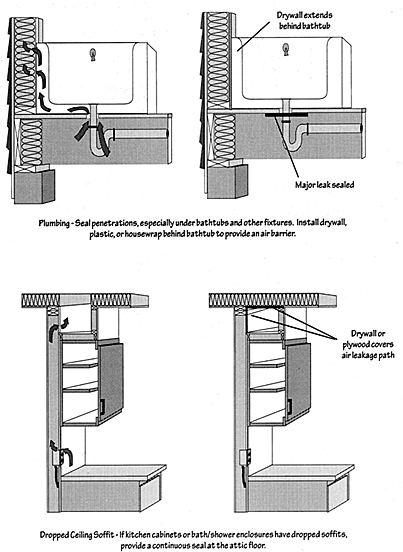 Illustration of sealing bypasses, two on top for plumbing, two on bottom for dropped ceiling soffit