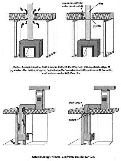 Illustration of sealing bypasses for flues and ducts, two on top for chases and two on bottom for return and supply plenums