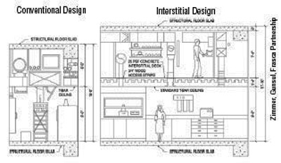 Schematic drawing of conventional design vs. intersitial design