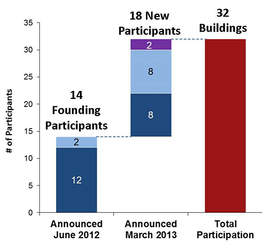 Graph showing the number of participants who joined Retrofit Chicago