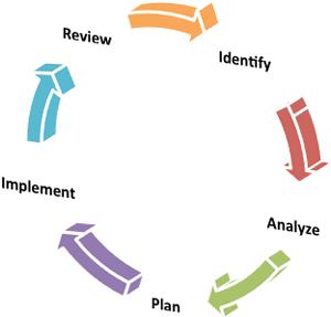 The risk management cycle graphics showing Identify, Analyze, Plan, Implement, Reivew