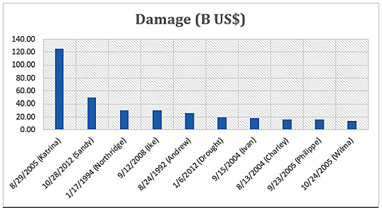bar graph of the damages (in B US$) from recent natural disasters in the US