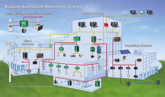 illustration of building automation 'behind the scenes'