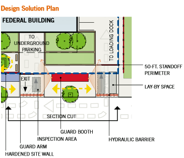Design Solution Plan of a conceptual solution in Zone 3