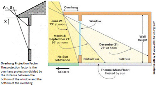 Sun Path Diagram Philippines.Sun Control And Shading Devices Wbdg Whole Building