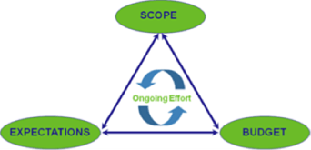 Illustration of the three steps in the cost management approach: Scope, Budget, and Expectations