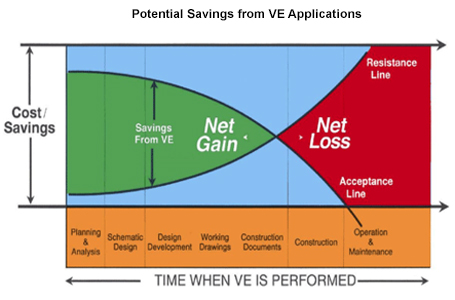 Graph showing the potential savings from VE applications
