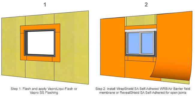 Illustration of VaproShield Two Component WRB/Air Barrier System: Step 1: Flash and apply Vapro-LiquiFlash or Vapro-SS Flashing; Step 2: Install WrapShield SA Saelf-Adhered/WRB Air Barrier field membrane or RevealSheild SA Self-Adhered for open joints