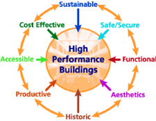 Design of the 'whole building' concept: The High-Performance Building is centered and surrounded by the Intergrated Team Process and the Integrated Design Approach; in the outer ring are the design objectives - Accessible, Aethetics, Cost-Effective, Functional/Operational, Historic Preservation, Productive, Secure/Safe and Sustainable